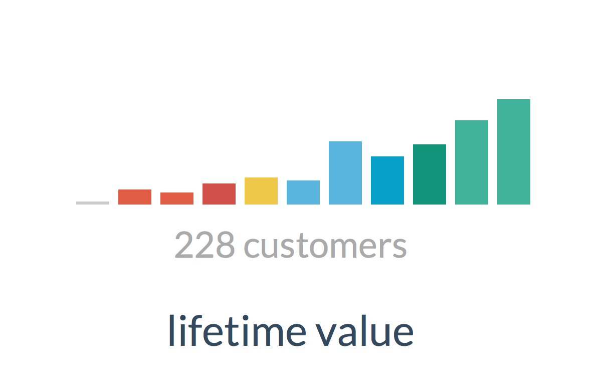 Customer lifetime value in Custobar