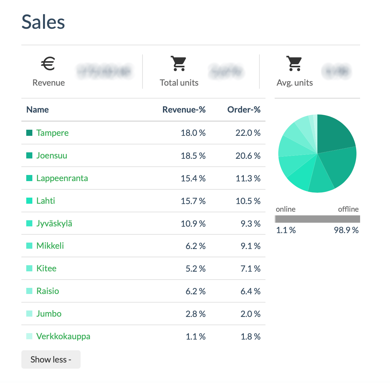 Sales by channels