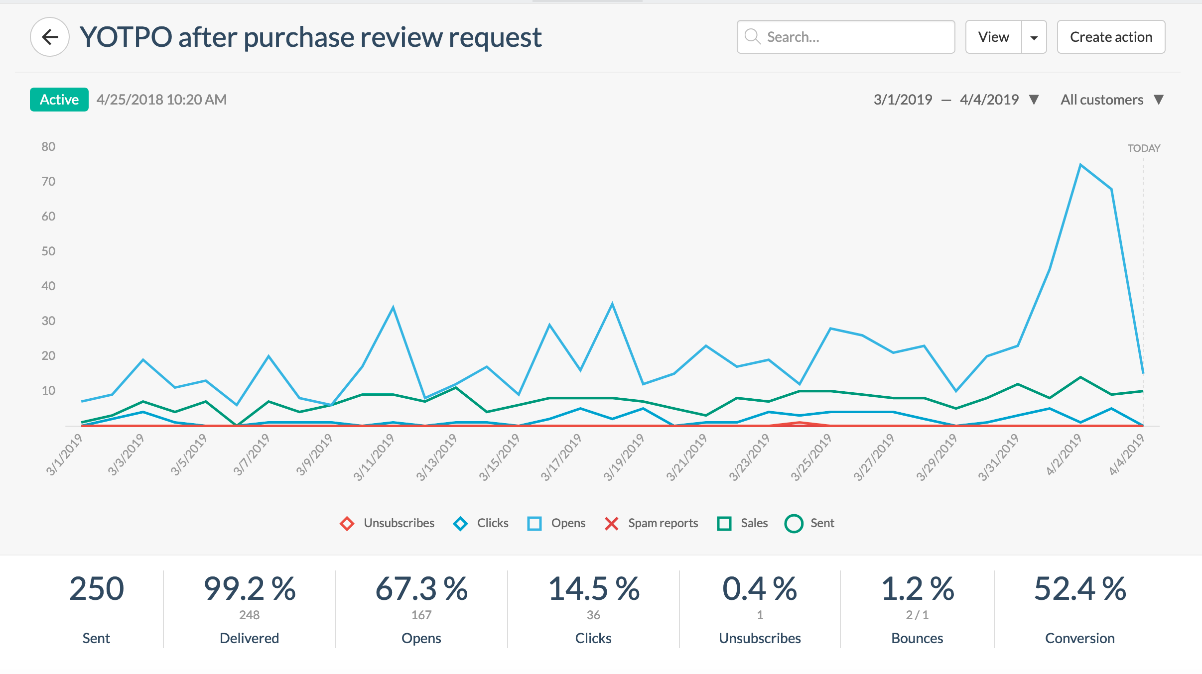 After purchase product review request automation