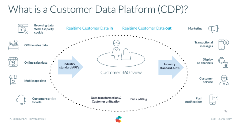 CDP explained
