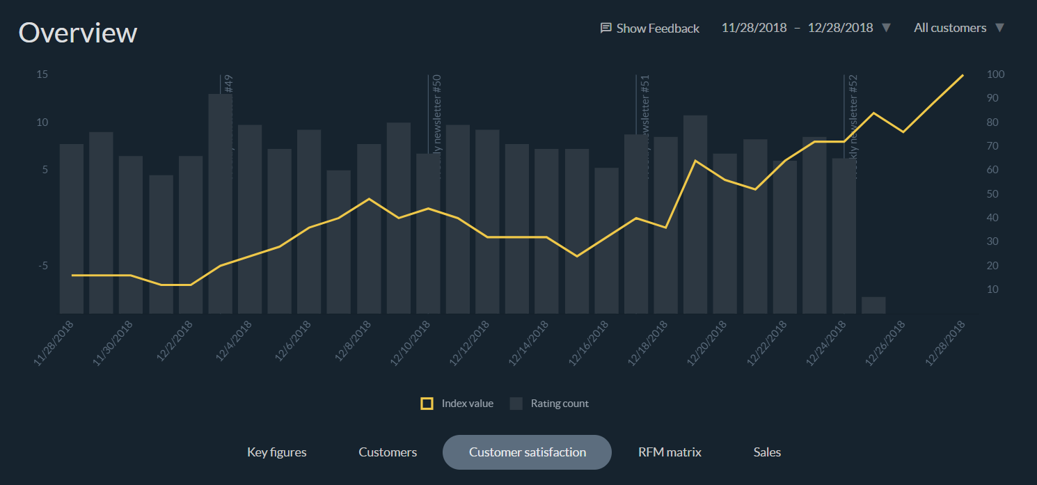 Dashboard customer satisfaction