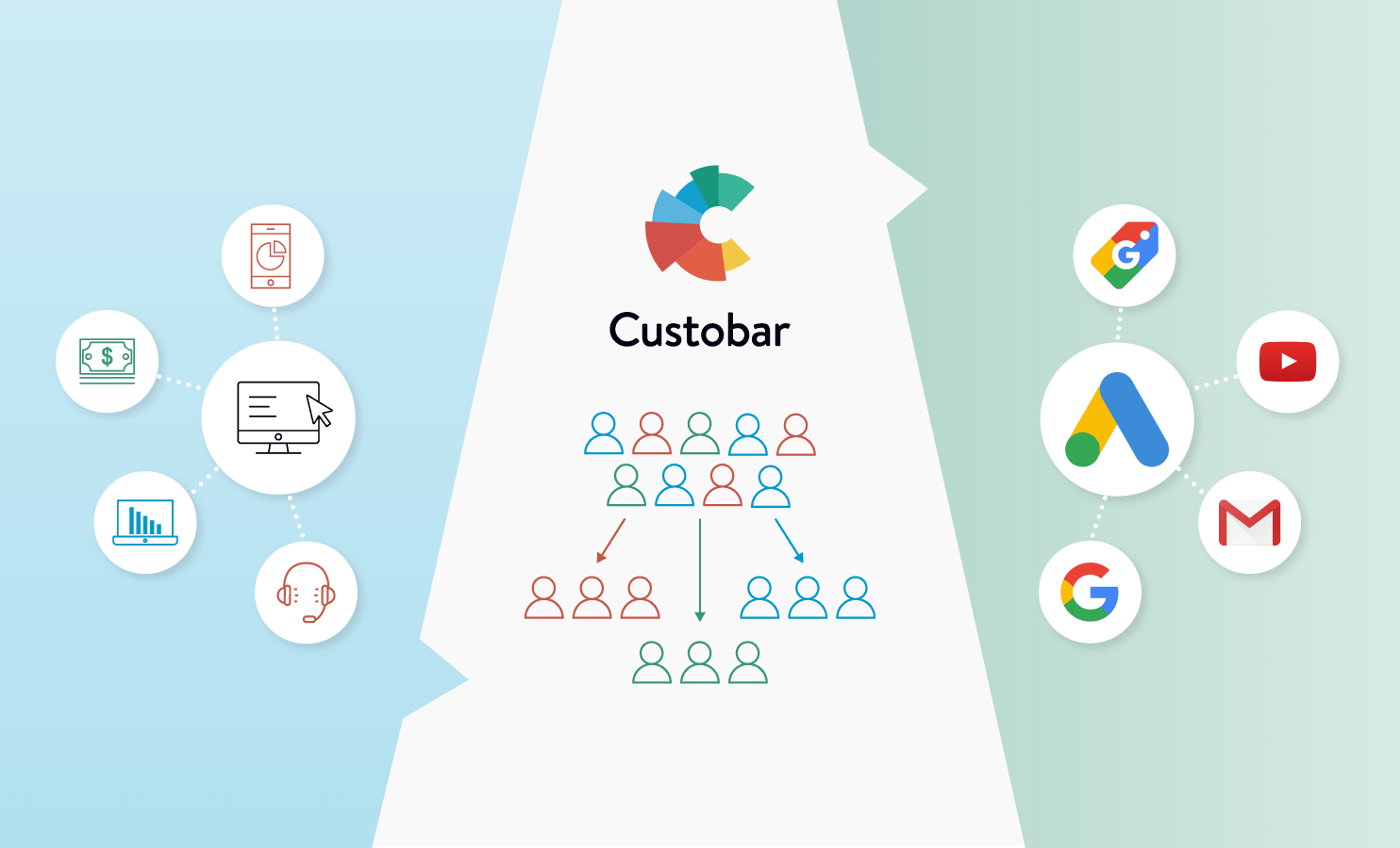 What is Google Customer Match and how does it work with Custobar?